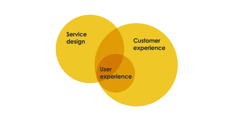 Service Design - how it relates to CX and UX design
